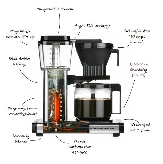 snel koffie zetten